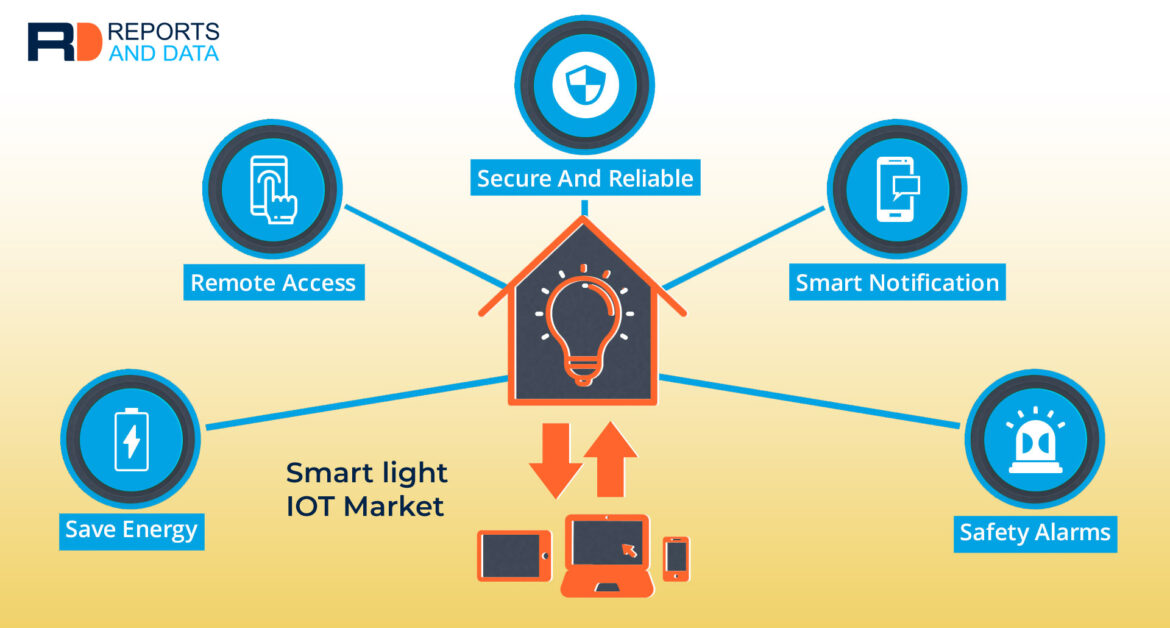 Smart Light IoT: An Electrified, Connected & Illuminating Future of Lighting